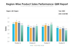 Region Wise Product Sales Performance QBR Report