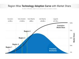 Region Wise Technology Adoption Curve With Market Share