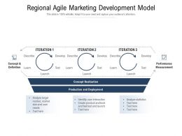 Regional Agile Marketing Development Model
