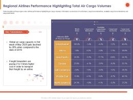 Regional Airlines Performance Highlighting Total Air Cargo Volumes Stats Ppt Slides