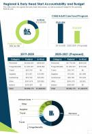 Regional And Early Head Start Accountability And Budget Presentation Report Infographic PPT PDF Document