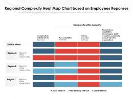 Regional Complexity Heat Map Chart Based On Employees Reponses
