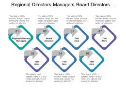 Regional Directors Managers Board Directors Online Studies Shop Along