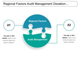 Regional Factors Audit Management Deviation Incidents Supplier Management