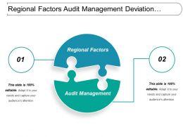 regional_factors_audit_management_deviation_incidents_supplier_management_Slide01