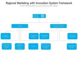 Regional Marketing With Innovation System Framework