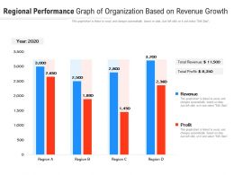 Regional Performance Graph Of Organization Based On Revenue Growth