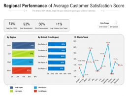 Regional Performance Of Average Customer Satisfaction Score