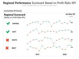 Regional Performance Scorecard Based On Profit Ratio KPI