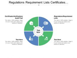 Regulations Requirement Lists Certificates Notifications Audit Trail Value Customer