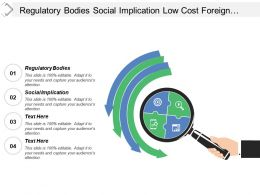 Regulatory Bodies Social Implication Low Cost Foreign Competition