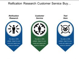 Reification Research Customer Service Buy Commitment Marketing Circle
