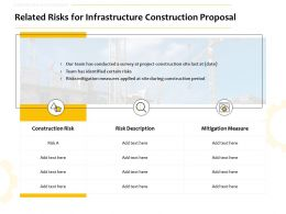 Related Risks For Infrastructure Construction Proposal Ppt Powerpoint Summary