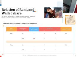 Relation Of Rank And Wallet Share N442 Powerpoint Presentation Maker