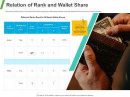 Relation Of Rank And Wallet Share Ppt Powerpoint Presentation Ideas Deck