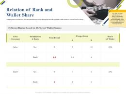 Relation Of Rank And Wallet Share Share Of Category Ppt Sample