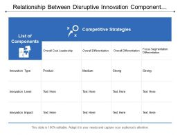 Relationship Between Disruptive Innovation Component And Competitive Strategies