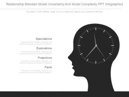 Relationship Between Model Uncertainty And Model Complexity Ppt Infographics