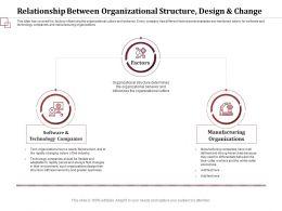 Relationship Between Organizational Structure Design Change Determines Ppt Show