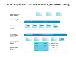 Relationship Between Product Roadmap And Agile Iteration Planning