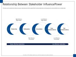 Relationship Between Stakeholder Influence Power Engagement Management Ppt Icons