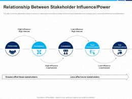 Relationship Between Stakeholder Influence Power Interest Consultation Participation Ppt Layout