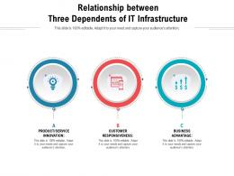 Relationship Between Three Dependents Of It Infrastructure