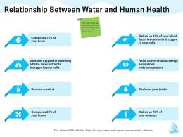 Relationship Between Water And Human Health Cells Bones Ppt Powerpoint Presentation Icon Aids