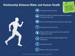Relationship Between Water And Human Health Composes Powerpoint Presentation Mockup