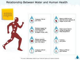 Relationship Between Water And Human Health M1354 Ppt Powerpoint Presentation Infographics Files