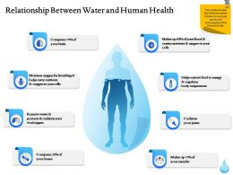 Relationship Between Water And Human Health Ppt File Design