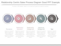Relationship Centric Sales Process Diagram Good Ppt Example