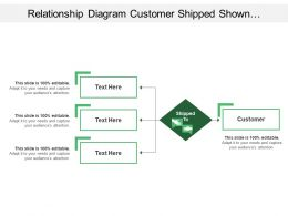 Relationship Diagram Customer Shipped Shown By Handshake And Converging Arrow Line