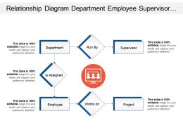 Relationship Diagram Department Employee Supervisor Project With Human Images