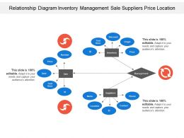 Relationship Diagram Inventory Management Sale Suppliers Price Location