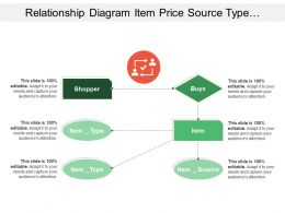 Relationship Diagram Item Price Source Type With Human And Ticks Image