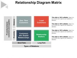 Relationship Diagram Matrix
