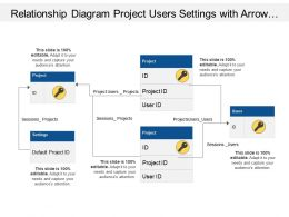 Relationship Diagram Project Users Settings With Arrow Images