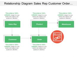Relationship Diagram Sales Rep Customer Order Product Warehouse