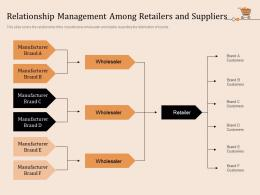 Relationship Management Among Retailers And Suppliers Retail Store Positioning Marketing Strategies Ppt Icons