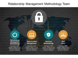 Relationship Management Methodology Team Conflict Management Rational Methodology Cpb