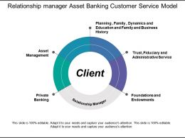Relationship Manager Asset Banking Customer Service Model