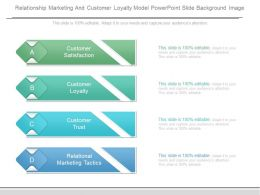 Relationship Marketing And Customer Loyalty Model Powerpoint Slide Background Image