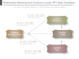 Relationship Marketing And Customer Loyalty Ppt Slide Templates