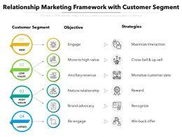 Relationship Marketing Framework With Customer Segment