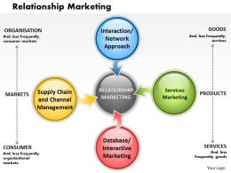 Relationship Marketing Powerpoint Presentation Slide Template