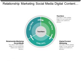 Relationship Marketing Social Media Digital Content Marketing Customer Retention Cpb
