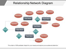 Relationship Network Diagram
