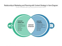 Relationship Of Marketing And Planning With Content Strategy In Venn Diagram