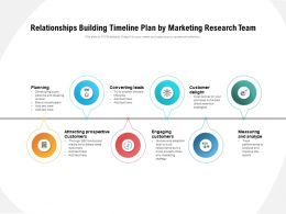 Relationships Building Timeline Plan By Marketing Research Team